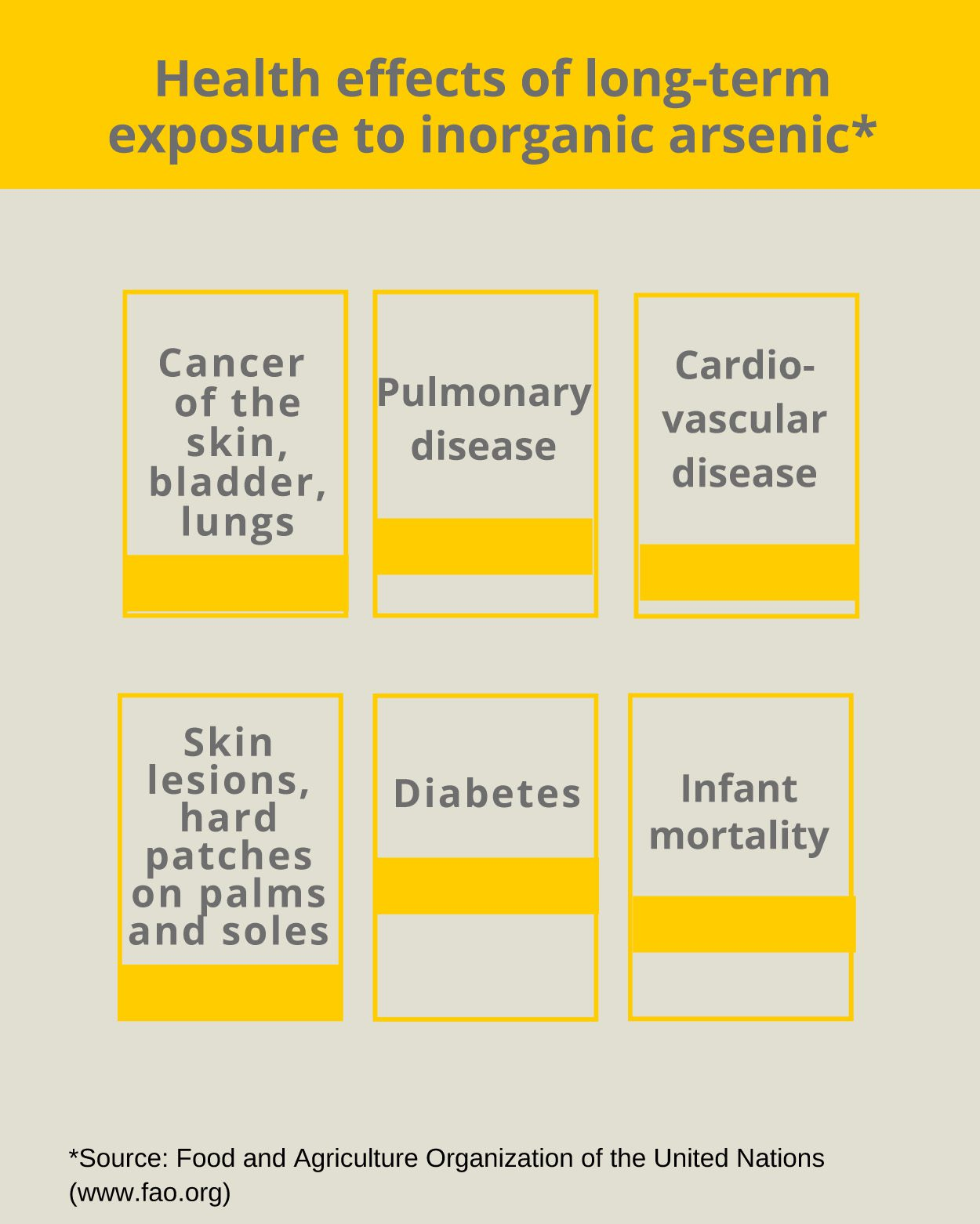arsenic health effects
