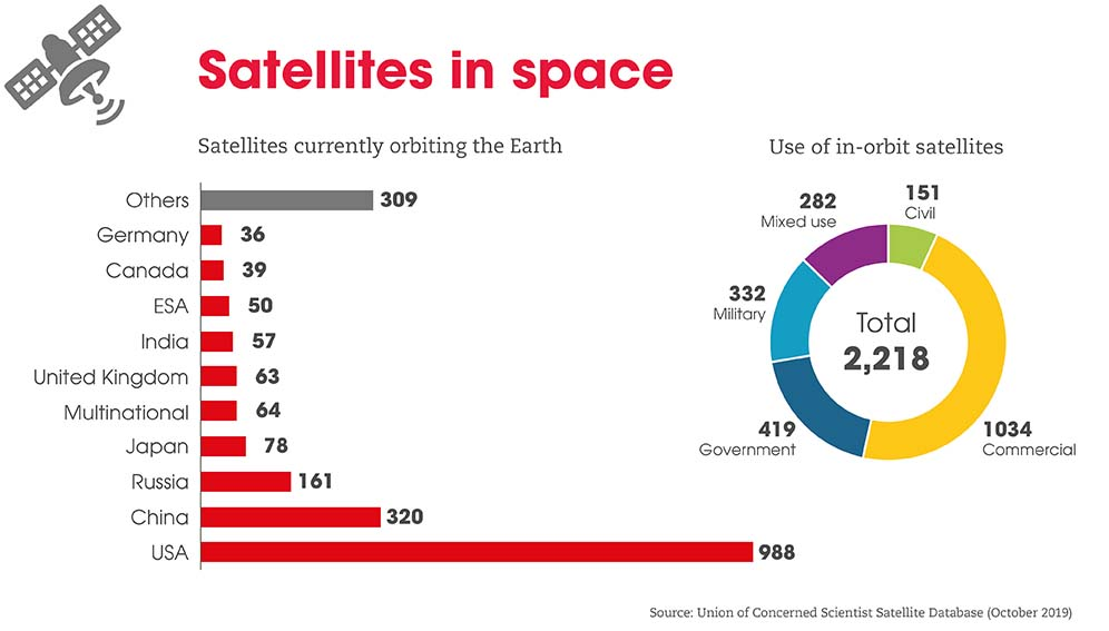 Countries with the most satellites in space