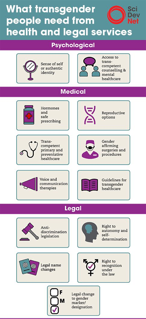 transgender article health issues infographic.jpg