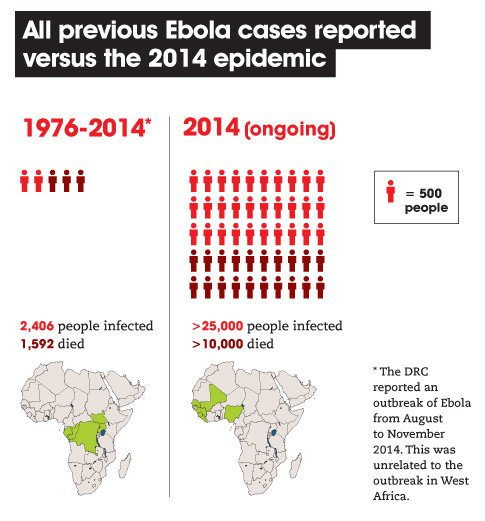 Death and infection ebola