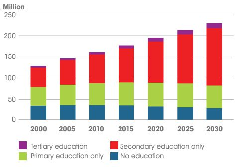 Projection of graduates by education level in Sub-Saharan Africa
