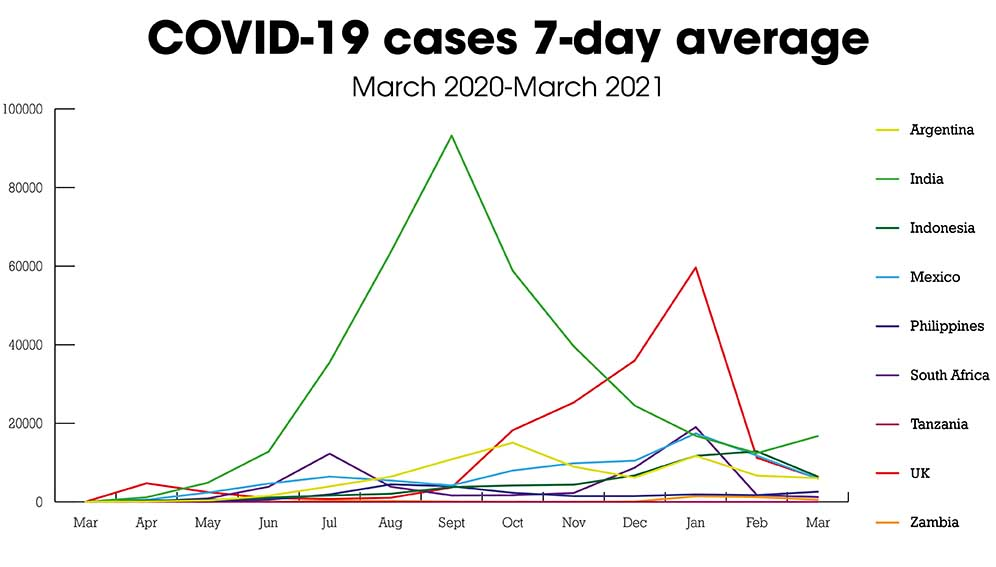 Covid cases 7 day